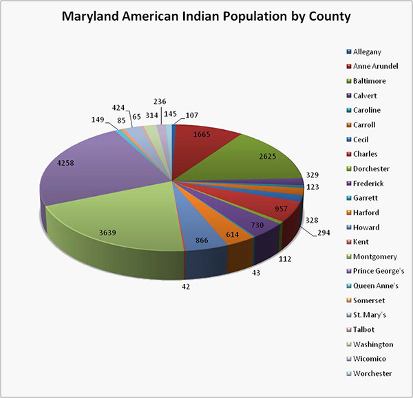 Maryland Native Plants: Governor's Office Of Community Initiatives